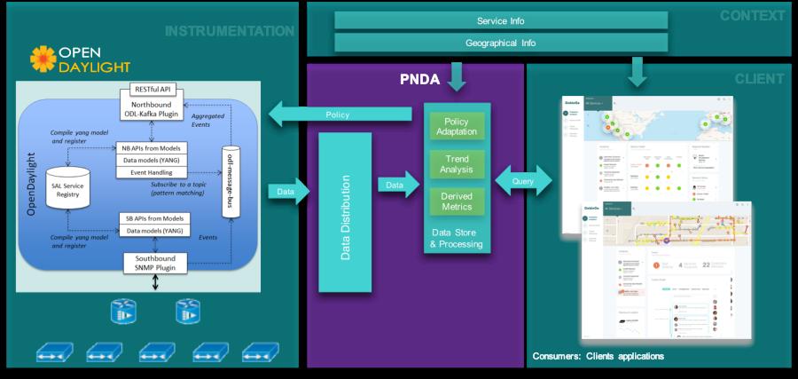 Cable Plant Anomaly Detection with PNDA – PNDAemic: The PNDA io Blog