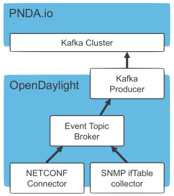 Integrating Odl With Pnda Open Source Data Analytics Platform