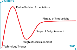 320px-gartner_hype_cycle-svg