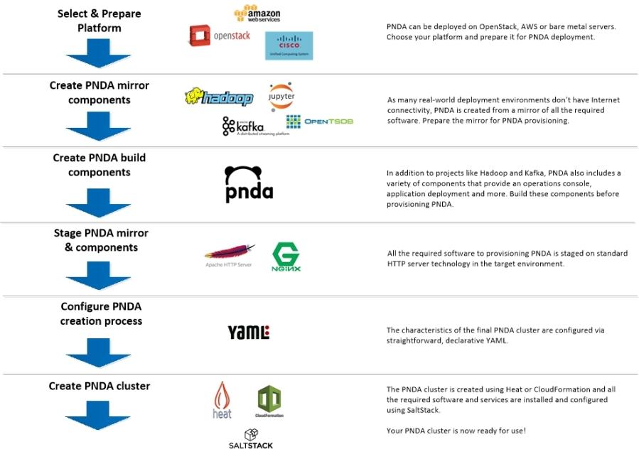 PNDA-overview